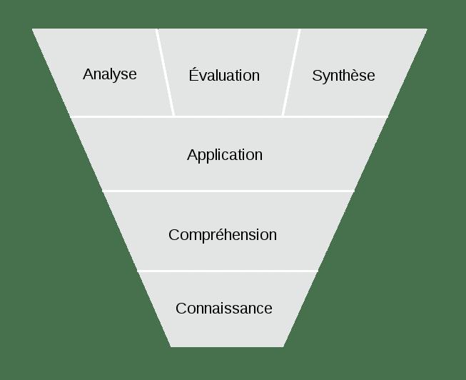 taxonomie-bloom