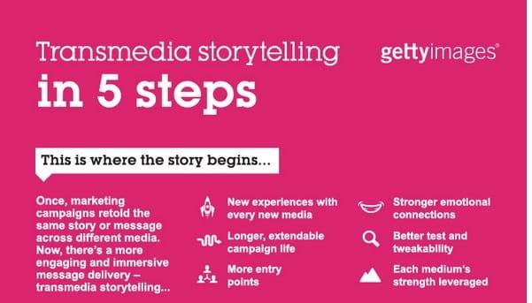 transmedia_story_telling