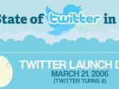 Twitter en 2014 : 15 chiffres à connaître
