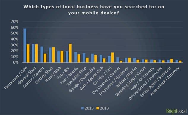 types-de-recherches-locales
