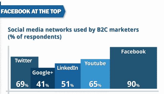 usage-reseaux-sociaux-B2C