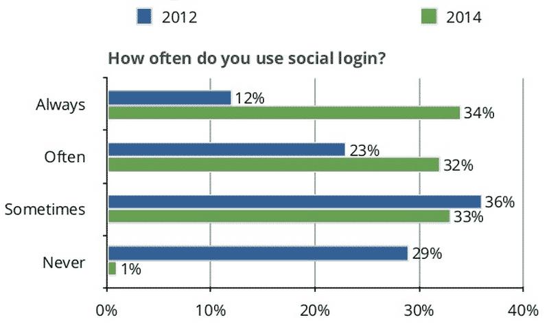 usage-social-login