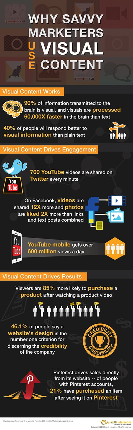 infographie visuel youtube video twitter