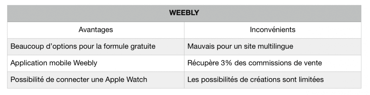 weebly analyse