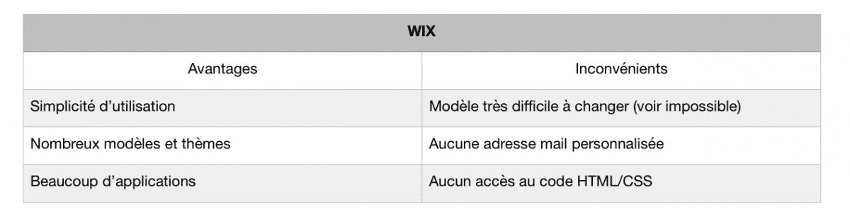 wix analyse